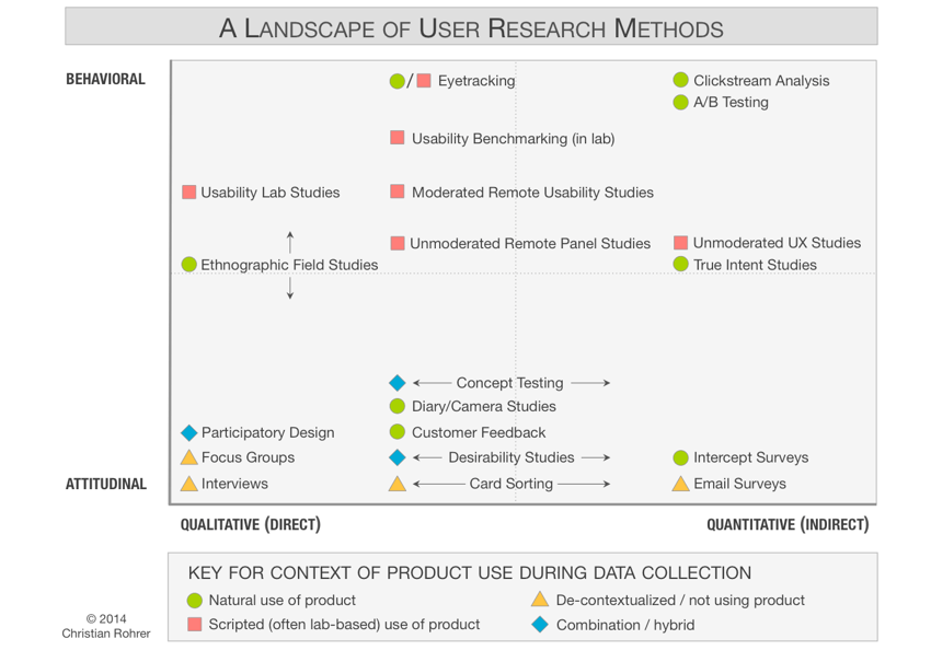UX Research